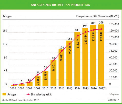 Grafik: Biogasanlagen zur Biomethan-Produktion in Deutschland